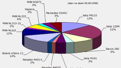 Photo of Dane techniczne i statystyki