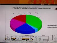 Przewidywana średnia wieku taboru KM na koniec 2020 r.